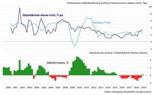 Suomalaiset palasivat säästämisen tielle – säästöt jumittuvat yhä selvemmin tilille