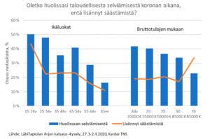 Joka kolmas suomalainen on huolissaan taloudellisesta selviämisestä epidemian aikana – moni lisännyt säästämistä